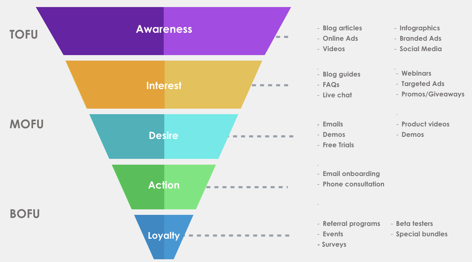Click Funnels Example Photo Of Funnel