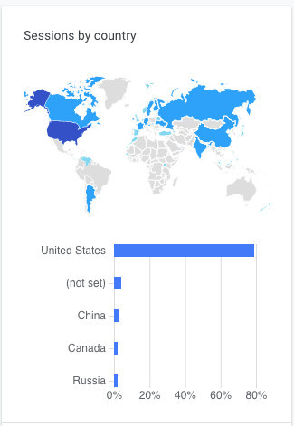 What is online traffic: Example Photo of location metrics