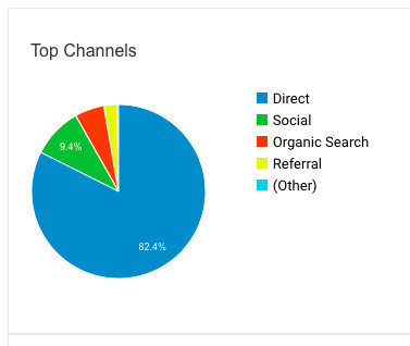 What is online traffic: Photo of different traffic channels
